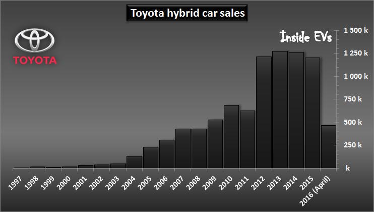بالا بردن تعرفه خودروهای سبز اشتباه است/ خودروهای هیبرید، آیندهای اجتناب ناپذیر