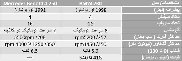 مقایسه آلمانیهای نو ظهور/ «ب ام و 230» در برابر«مرسدس بنز CLA 250»