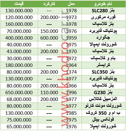 خودروهای کلکسیونی به چه قیمتی داد و ستد میشود؟ + جدول قیمت