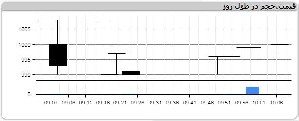 5 گروه خودرویی در مدار شاخص بورس/ نماد سایپا متوقف ماند+نمودار
