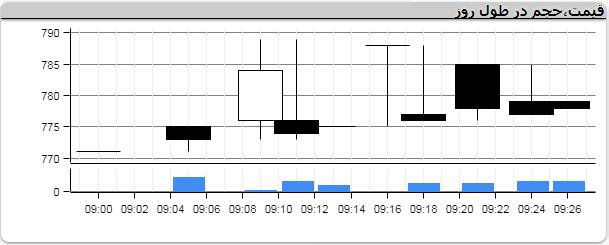 نوسان منفی ۷ گروه در معاملات تالار شیشهای/ نماد خودروییها جوش آورد+ نمودار
